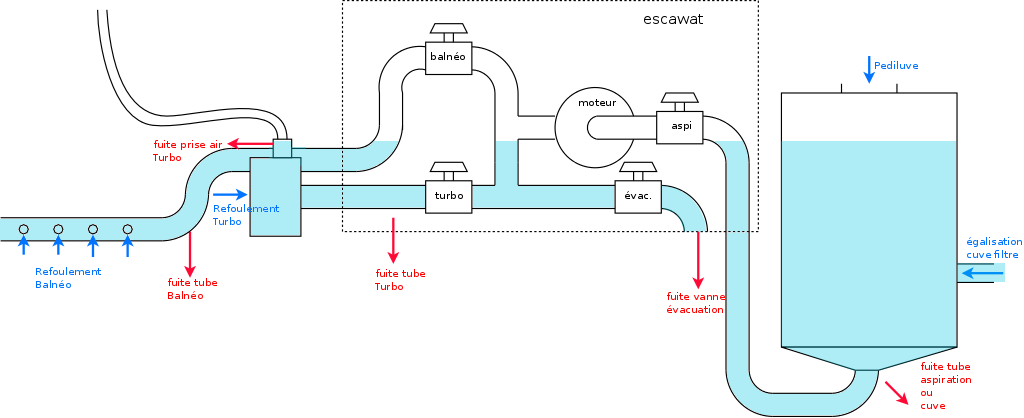 Fuite escawat turbojet - balnéo (RÉSOLU) Piscine_fuite_turbo